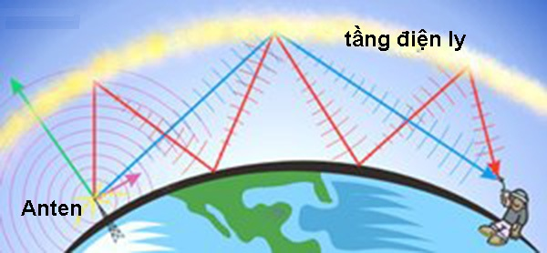 Sóng vô tuyến là gì?