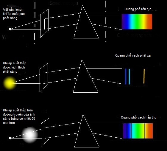 Hình ảnh dải màu của quang phổ liên tục