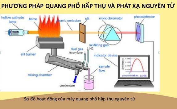 Cấu tạo máy quang phổ phát xạ nguyên tử