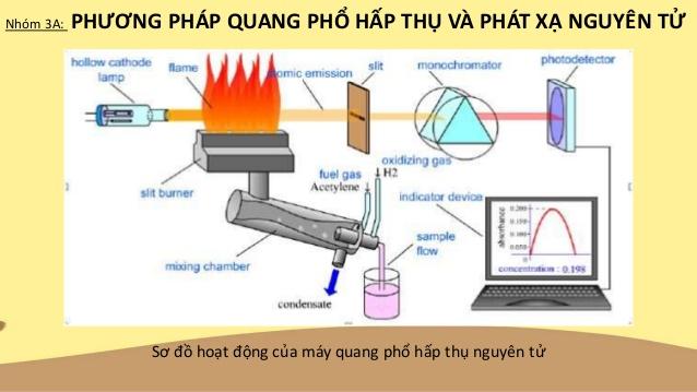 Phương pháp quang phổ hấp thụ nguyên tử là một trong những phương pháp tốt nhất để xác định các nguyên tố kim loại