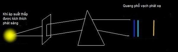 Phổ phát xạ của vật mẫu luôn bao gồm ba thành phần