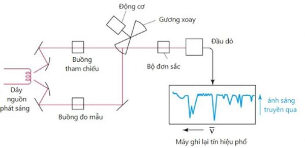 Quang phổ hồng ngoại được thực hiện ở vùng hồng ngoại của phổ bức xạ điện từ