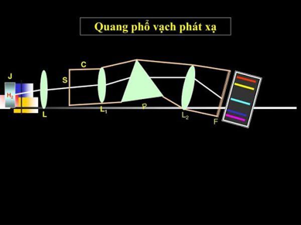Quang phổ vạch phát xạ mô tả các bước sóng của phổ điện từ